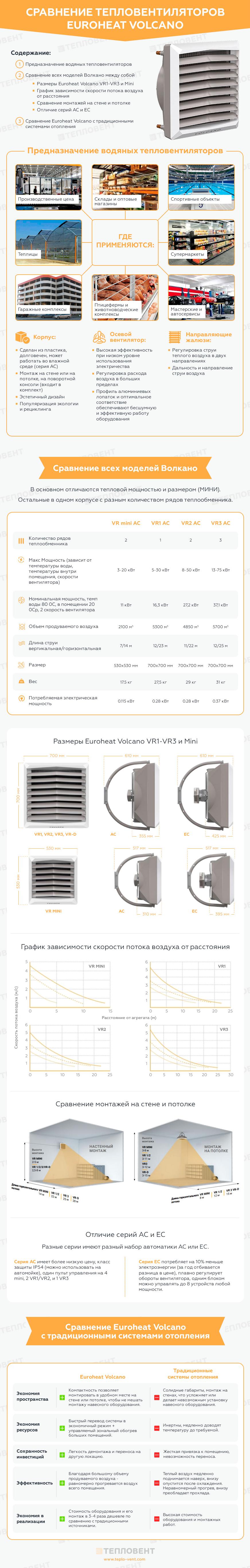 Инфографика Сравнение водяных тепловентиляторов Euroheat Volcano VR1-VR3 и Mini