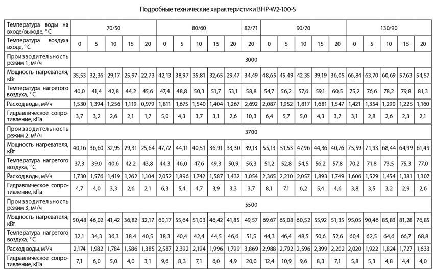 тепловые характеристики ballu bhp-w2-100-s
