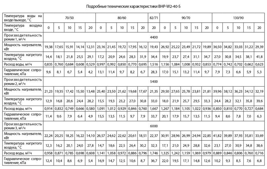 Тепловые характеристики Ballu bhp-w2-40-s