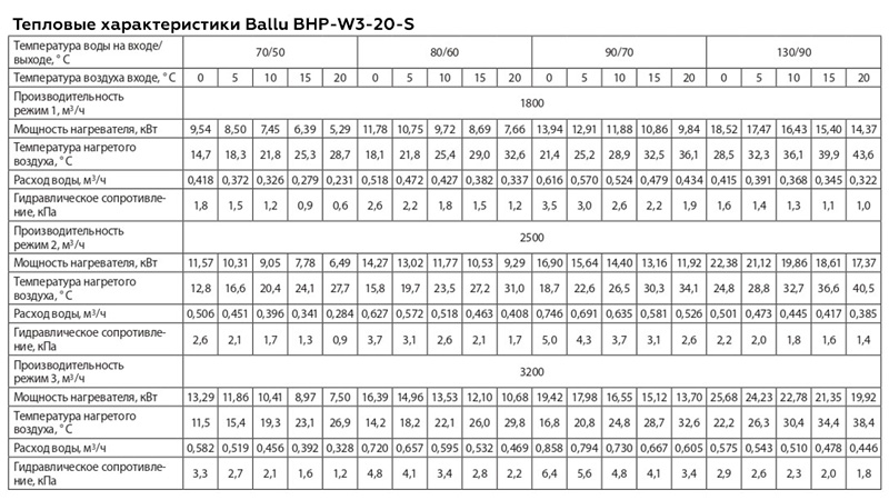 Мощность Ballu BHP-W3-20-S