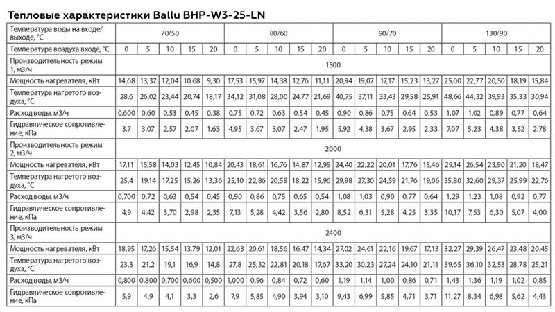 Тепловые характеристики Ballu BHP-W3-25-LN