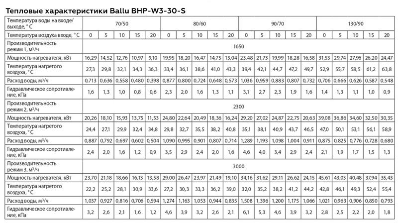 Мощность Ballu BHP-W3-30-S