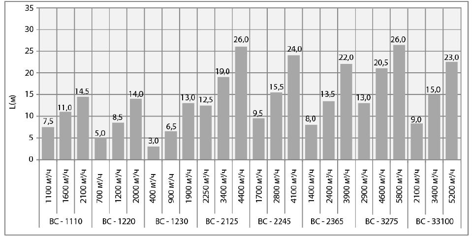 Длина воздушной струи Греерс ВС-1220
