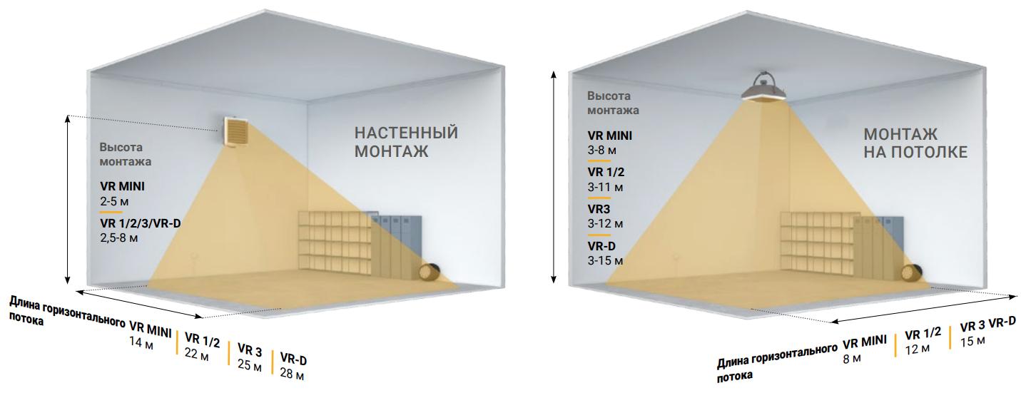 Сравнение монтажей на стене и потолке
