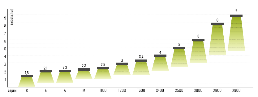 Максимальная рекомендуемая высота установки для воздушных завес Tropik Line