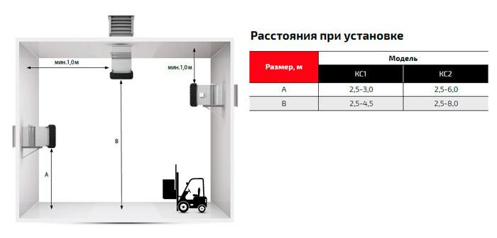 рекомендованное расстояние для монтажа Греерс КС2