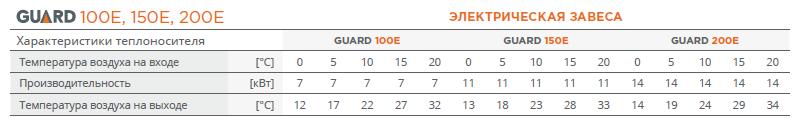 Таблица мощности Guard 150 E
