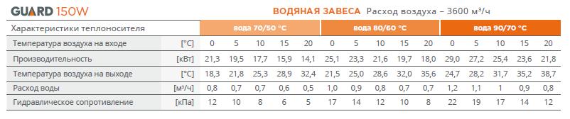 Производительность тепловой завесы Guard 150w