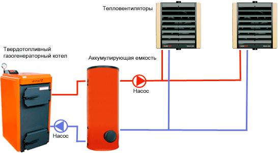 система отопления с твердотопливным газогенераторным котлом и тепловентиляторами Volcano