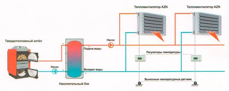 система отопления с твердотопливным котлом, накопительным баком и тепловентиляторами Волкано
