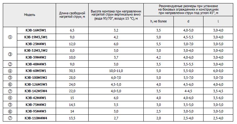 Таблица с размерами для монтажа и дальность нагретой стури