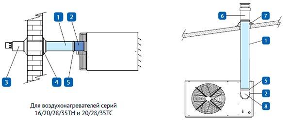 Вертикальный и горизонтальный концентрический дымоход для Тепломаш КЭВ-28TCG