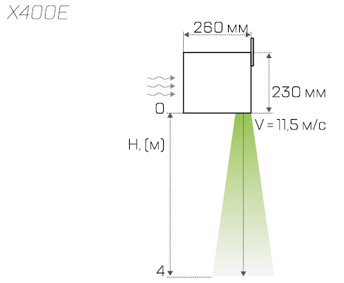 Габариты и высота установки завесы Tropik Line X409Е10