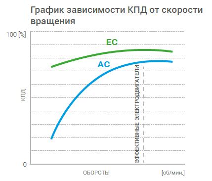 график зависимости кпд от скорости вращения АС и ЕС двигателей