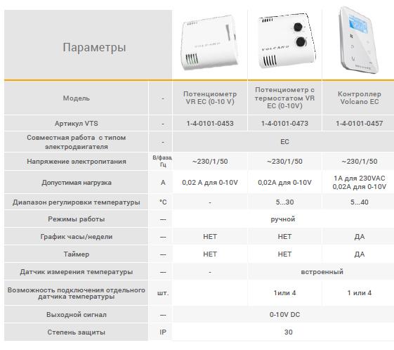 Варианты автоматики для Volcano Vr1 ec